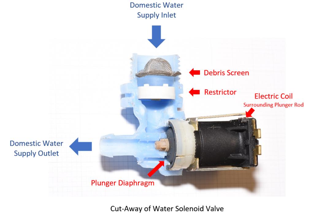 water solenoid valve cut-away view
